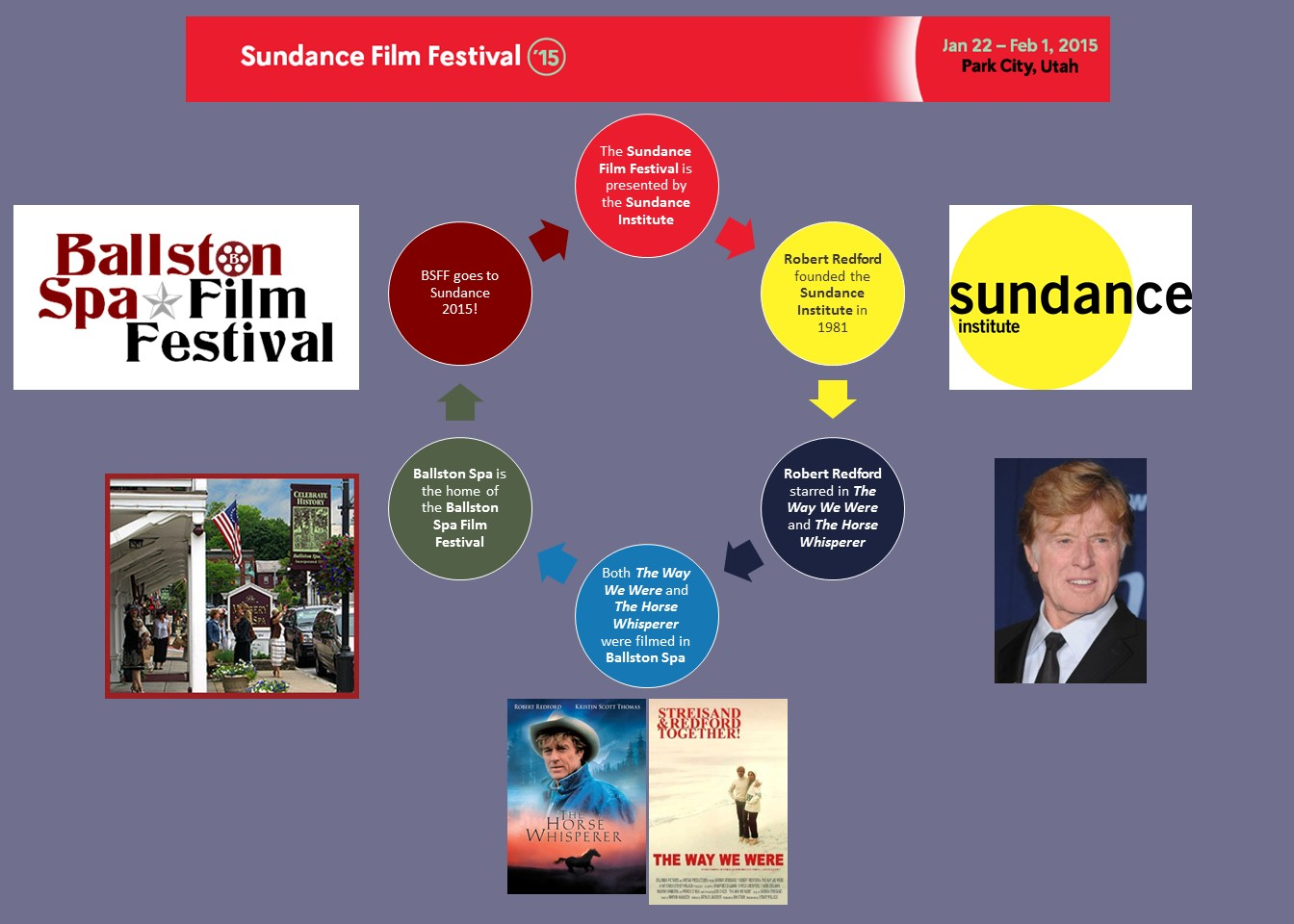 Six degrees of separation: BSFF-Redford-Sundance